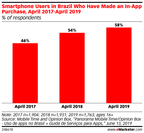Smartphone Users in Brazil Who Have Made an In-App Purchase, April 2017-April 2019 (% of respondents)