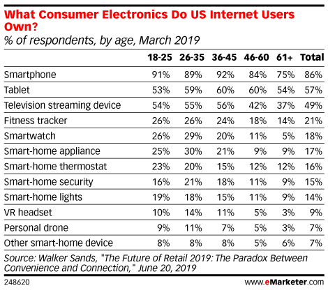 What Consumer Electronics Do US Internet Users Own? (% of respondents, by age, March 2019)