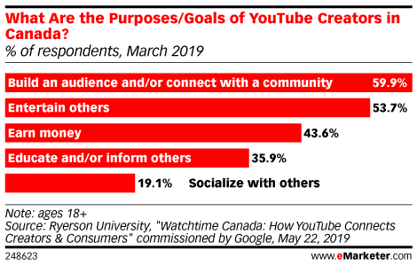 What Are the Purposes/Goals of YouTube Creators in Canada? (% of respondents, March 2019)