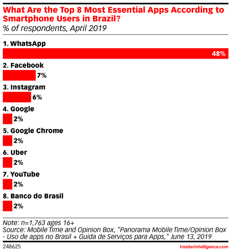 What Are the Top 8 Most Essential Apps According to Smartphone Users in Brazil? (% of respondents, April 2019)