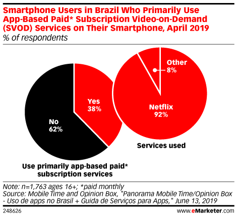 Smartphone Users in Brazil Who Primarily Use App-Based Paid* Subscription Video-on-Demand (SVOD) Services on Their Smartphone, April 2019 (% of respondents)