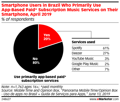 Smartphone Users in Brazil Who Primarily Use App-Based Paid* Subscription Music Services on Their Smartphone, April 2019 (% of respondents)