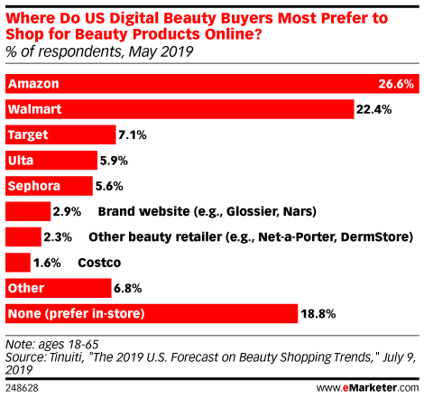 Where Do US Digital Beauty Buyers Most Prefer to Shop for Beauty Products Online? (% of respondents, May 2019)