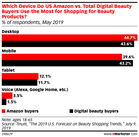 Which Device Do US Amazon vs. Total Digital Beauty Buyers Use the Most for Shopping for Beauty Products? (% of respondents, May 2019)
