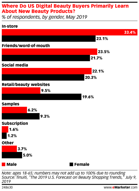 Where Do US Digital Beauty Buyers Primarily Learn About New Beauty Products? (% of respondents, by gender, May 2019)