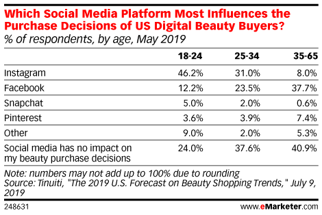 Which Social Media Platform Most Influences the Purchase Decisions of US Digital Beauty Buyers? (% of respondents, by age, May 2019)