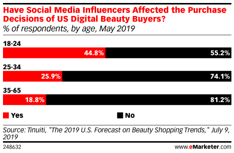 Have Social Media Influencers Affected the Purchase Decisions of US Digital Beauty Buyers? (% of respondents, by age, May 2019)
