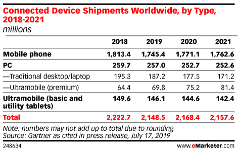 Connected Device Shipments Worldwide, by Type, 2018-2021 (millions)