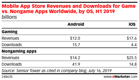 Mobile App Store Revenues and Downloads for Game vs. Nongame Apps Worldwide, by OS, H1 2019 (billions)