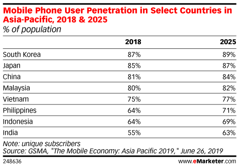 Mobile Phone User Penetration in Select Countries in Asia-Pacific, 2018 & 2025 (% of population)