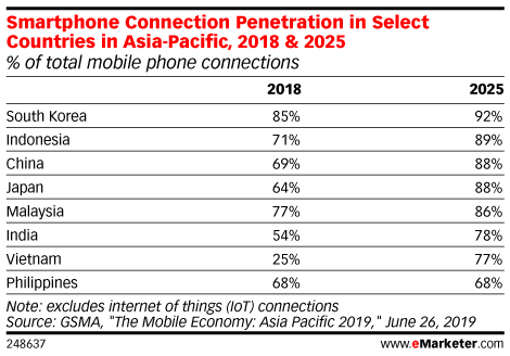 Smartphone Connection Penetration in Select Countries in Asia-Pacific, 2018 & 2025 (% of total mobile phone connections)