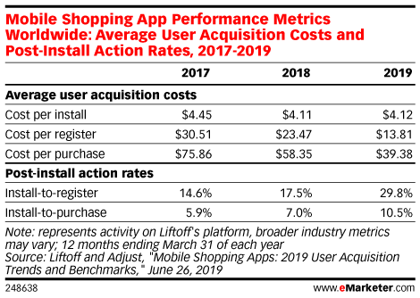 Mobile Shopping App Performance Metrics Worldwide: Average User Acquisition Costs and Post-Install Action Rates, 2017-2019