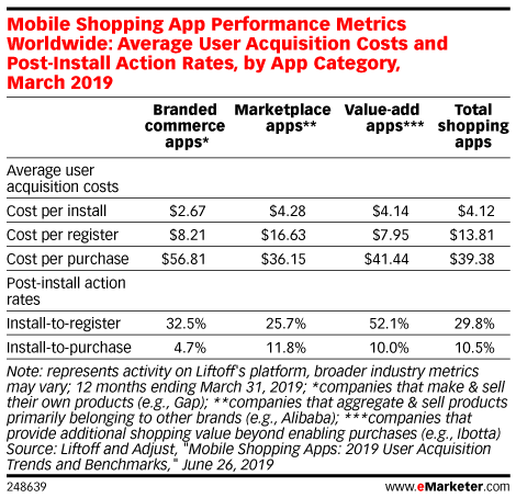 Mobile Shopping App Performance Metrics Worldwide: Average User Acquisition Costs and Post-Install Action Rates, by App Category, March 2019
