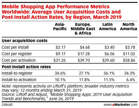 Mobile Shopping App Performance Metrics Worldwide: Average User Acquisition Costs and Post-Install Action Rates, by Region, March 2019