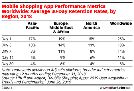 Mobile Shopping App Performance Metrics Worldwide: Average 30-Day Retention Rates, by Region, 2018