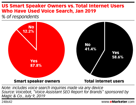 US Smart Speaker Owners vs. Total Internet Users Who Have Used Voice Search, Jan 2019 (% of respondents)
