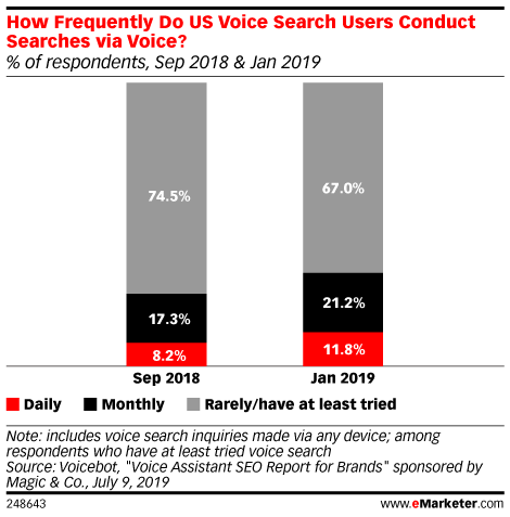 How Frequently Do US Voice Search Users Conduct Searches via Voice? (% of respondents, Sep 2018 & Jan 2019)