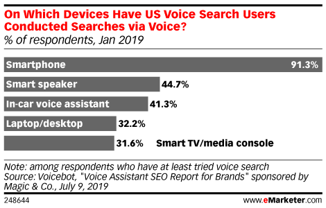 On Which Devices Have US Voice Search Users Conducted Searches via Voice? (% of respondents, Jan 2019)