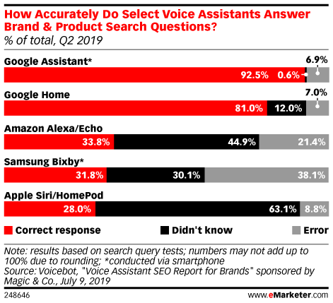 How Accurately Do Select Voice Assistants Answer Brand & Product Search Questions? (% of total, Q2 2019)