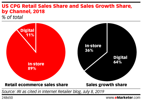 US CPG Retail Sales Share and Sales Growth Share, by Channel, 2018 (% of total)