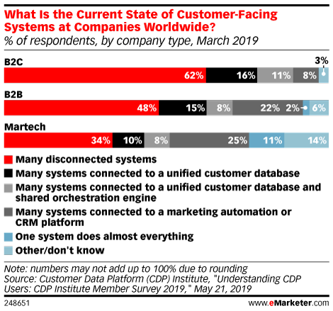 What Is the Current State of Customer-Facing Systems at Companies Worldwide? (% of respondents, by company type, March 2019)