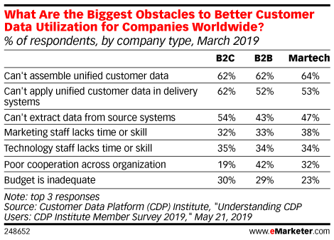 What Are the Biggest Obstacles to Better Customer Data Utilization for Companies Worldwide? (% of respondents, by company type, March 2019)