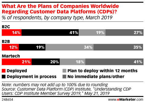 What Are the Plans of Companies Worldwide Regarding Customer Data Platforms (CDPs)? (% of respondents, by company type, March 2019)