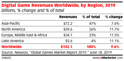 Digital Game Revenues Worldwide, by Region, 2019 (billions, % change and % of total)