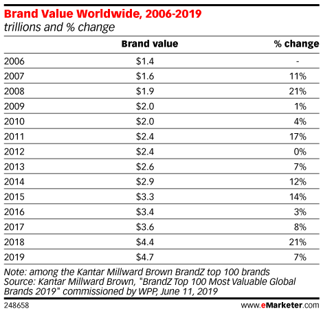 Brand Value Worldwide, 2006-2019 (trillions and % change)