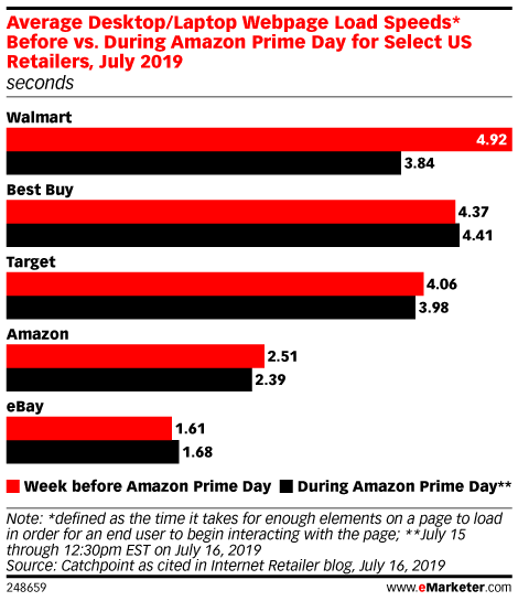 Average Desktop/Laptop Webpage Load Speeds* Before vs. During Amazon Prime Day for Select US Retailers, July 2019 (seconds)