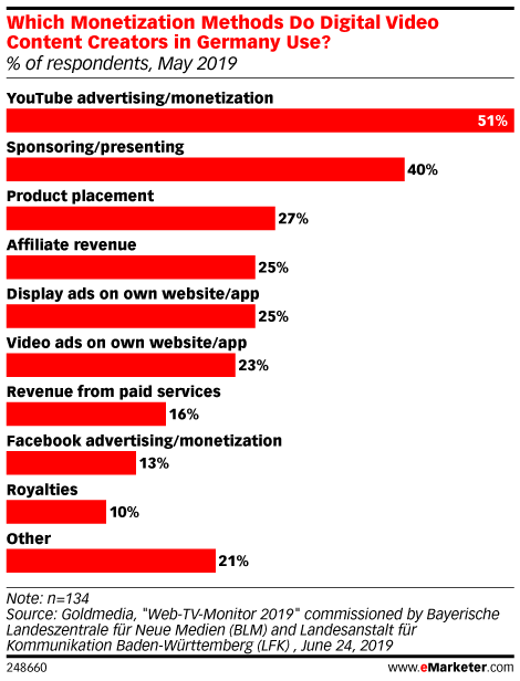 Which Monetization Methods Do Digital Video Content Creators in Germany Use? (% of respondents, May 2019)