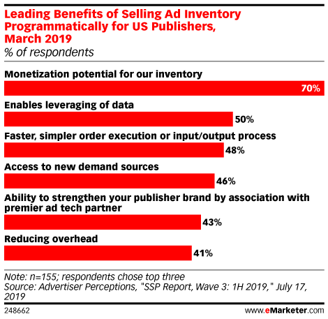 Leading Benefits of Selling Ad Inventory Programmatically for US Publishers, March 2019 (% of respondents)