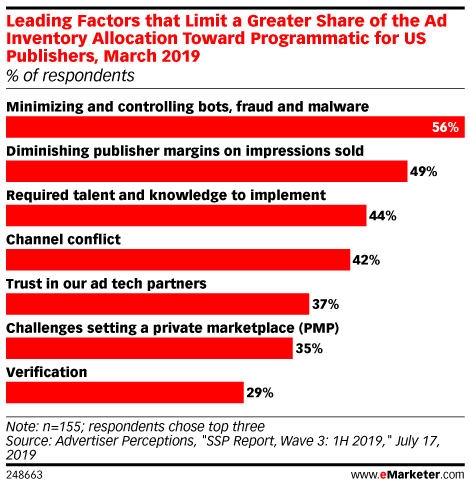 Advertising - Reports, Statistics & Marketing Trends | eMarketer