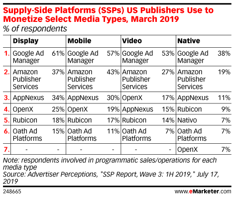 Types of Media for Which US Companies Are Using Supply-Side Platforms (SSPs), March 2019 (% of respondents)