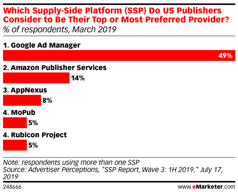 Which Supply-Side Platform (SSP) Do US Publishers Consider to Be Their Top or Most Preferred Provider? (% of respondents, March 2019)
