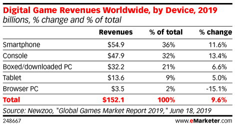 Digital Game Revenues Worldwide, by Device, 2019 (billions, % change and % of total)