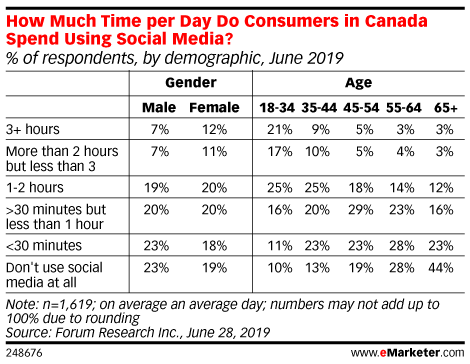How Much Time per Day Do Consumers in Canada Spend Using Social Media? (% of respondents, by demographic, June 2019)