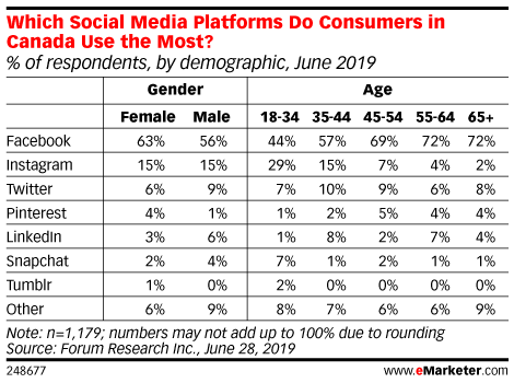 Which Social Media Platforms Do Consumers in Canada Use the Most? (% of respondents, by demographic, June 2019)