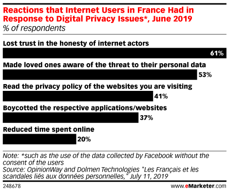Reactions that Internet Users in France Had in Response to Digital Privacy Issues*, June 2019 (% of respondents )