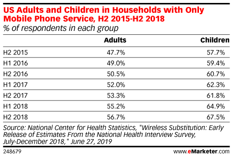 US Adults and Children in Households with Only Mobile Phone Service, H2 2015-H2 2018 (% of respondents in each group)