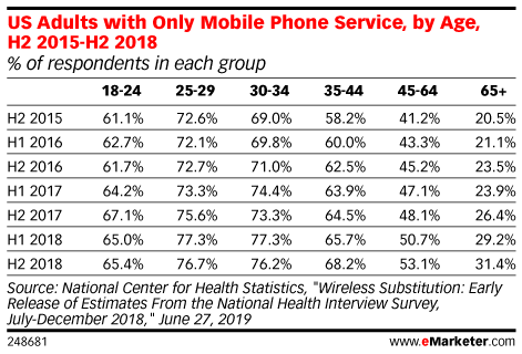 US Adults with Only Mobile Phone Service, by Age, H2 2015-H2 2018 (% of respondents in each group)