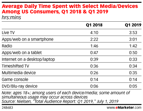 Average Daily Time Spent with Select Media/Devices Among US Consumers, Q1 2018 & Q1 2019 (hrs:mins)