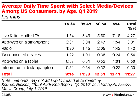 Average Daily Time Spent with Select Media/Devices Among US Consumers, by Age, Q1 2019 (hrs:mins)