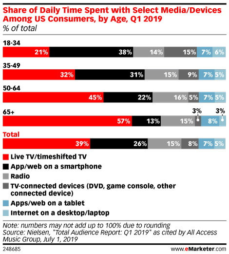 Share of Daily Time Spent with Select Media/Devices Among US Consumers, by Age, Q1 2019 (% of total)