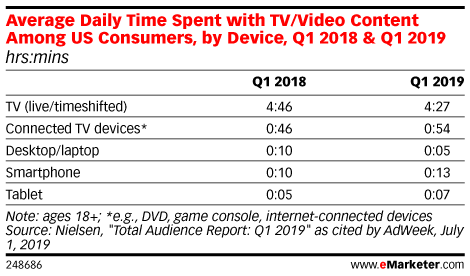 Average Daily Time Spent with TV/Video Content Among US Consumers, by Device, Q1 2018 & Q1 2019 (hrs:mins)