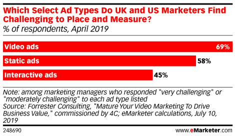 Which Select Ad Types Do UK and US Marketers Find Challenging to Place and Measure? (% of respondents, April 2019)