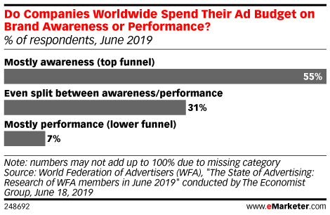 Do Companies Worldwide Spend Their Ad Budget on Brand Awareness or Performance? (% of respondents, June 2019)