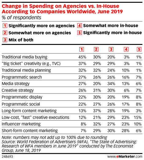 Change in Spending on Agencies vs. In-House According to Companies Worldwide, June 2019 (% of respondents)