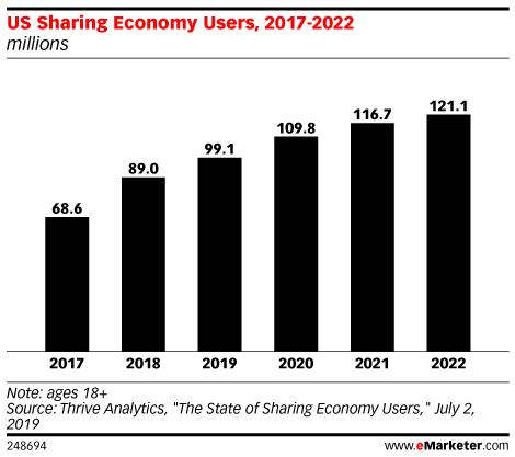 US Sharing Economy Users, 2017-2022 (millions)
