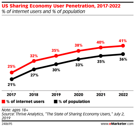 US Sharing Economy User Penetration, 2017-2022 (% of internet users and % of population)